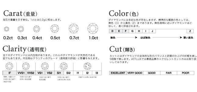 ダイヤモンドの品質基準 イメージ
