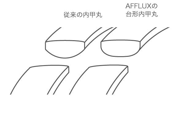 アフラックスの台形内甲丸図